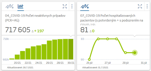 Koronavírus štatistiky za 30.07.