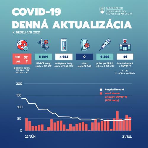 Koronavírus štatistiky za 31.07.