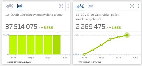Koronavírus štatistiky za 02.08.