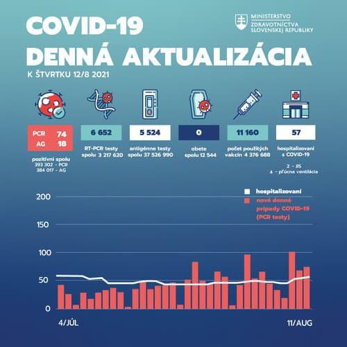 Slovensko a koronavírus