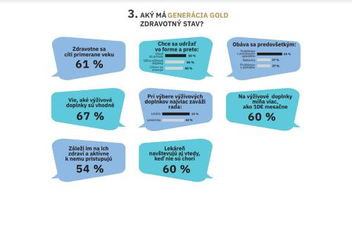 Generácia Gold má 50