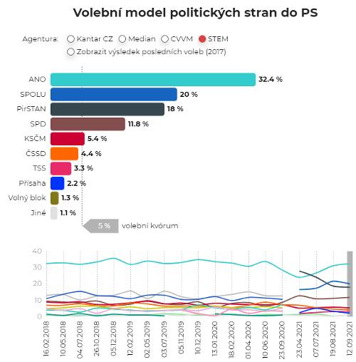 Prieskum preferencií v Česku