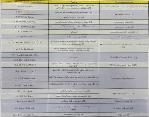 Kompletný zoznam Hegerovej skupiny,