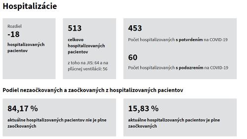 Koronavírus na Slovensku