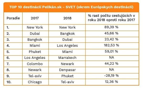 Štatistika Pelikán.sk