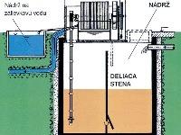 Výpočet kapacity potrubí