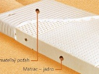 Matrace pre zdravý spánok