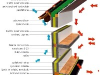 Montované domy - čo
