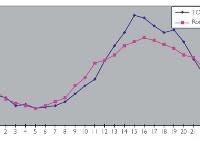 Počet požiarov počas jednotlivých