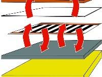 Skladba podlahy svyužitím vykurovacej