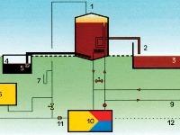 Schéma bioplynovej stanice: 1