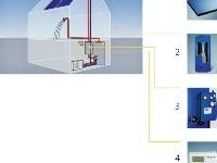 Využitie slnečnej energie<BR> ohrev vody: