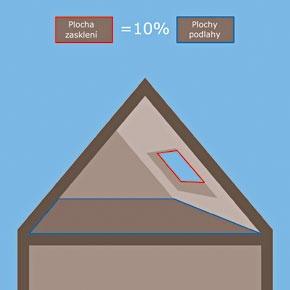 Najjednoduchší výpočet minimálnej veľkosti