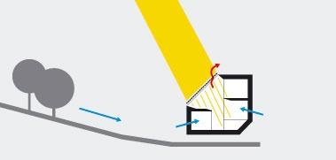 Leto Zvyškové solárne zisky zexteriérovo