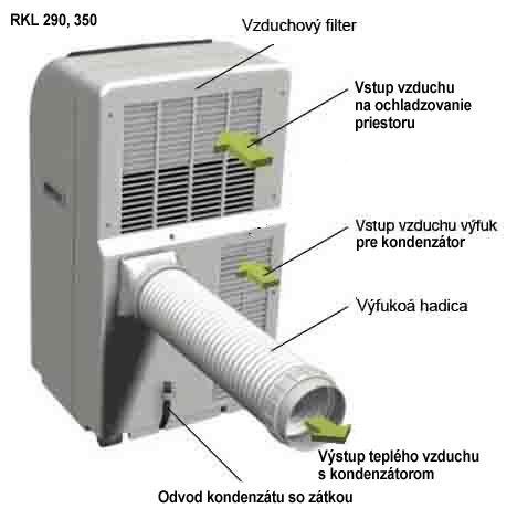 Mobilné klimatizačné jednotky REMKO