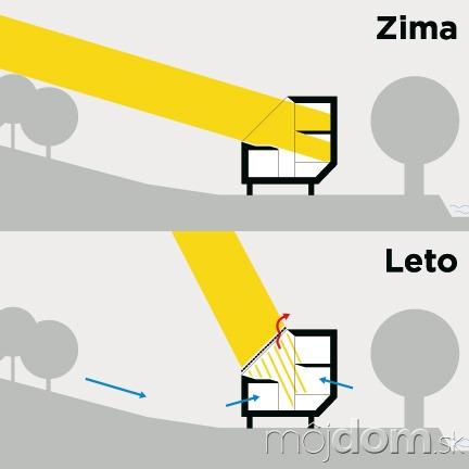 Strešné okná vzime maximalizujú