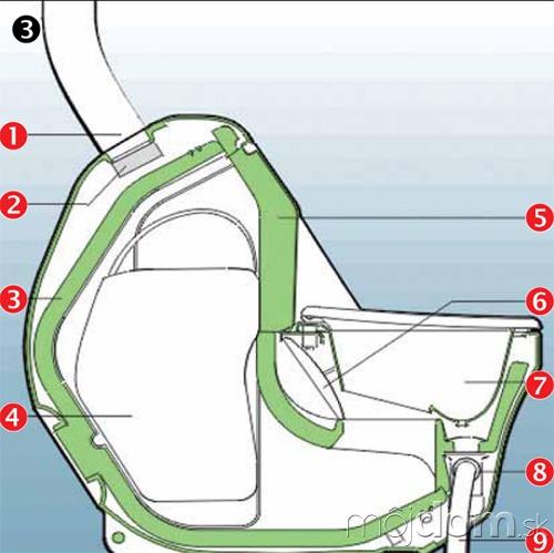 Schéma separačnej kompostovacej toalety