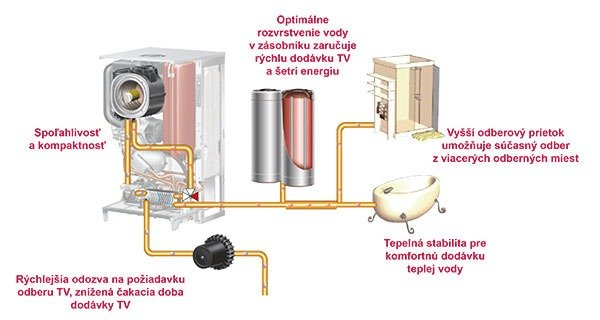 Ako funguje príprava teplej