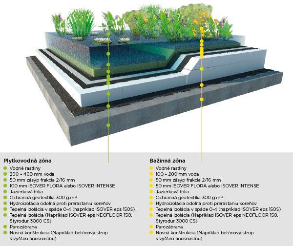 Zelená /vegetačná/ strecha –