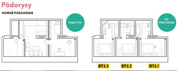 3 malé byty ako