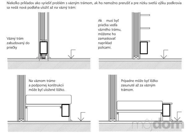 Zásady rekonštrukcie podkrovia (3.)