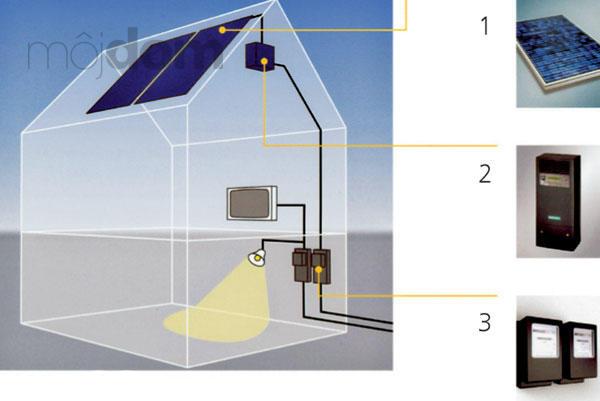 Využitie slnečnej energie<BR> fotovoltaická výroba