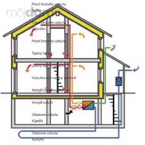Schéma kontrolovanej ventilácie pasívneho