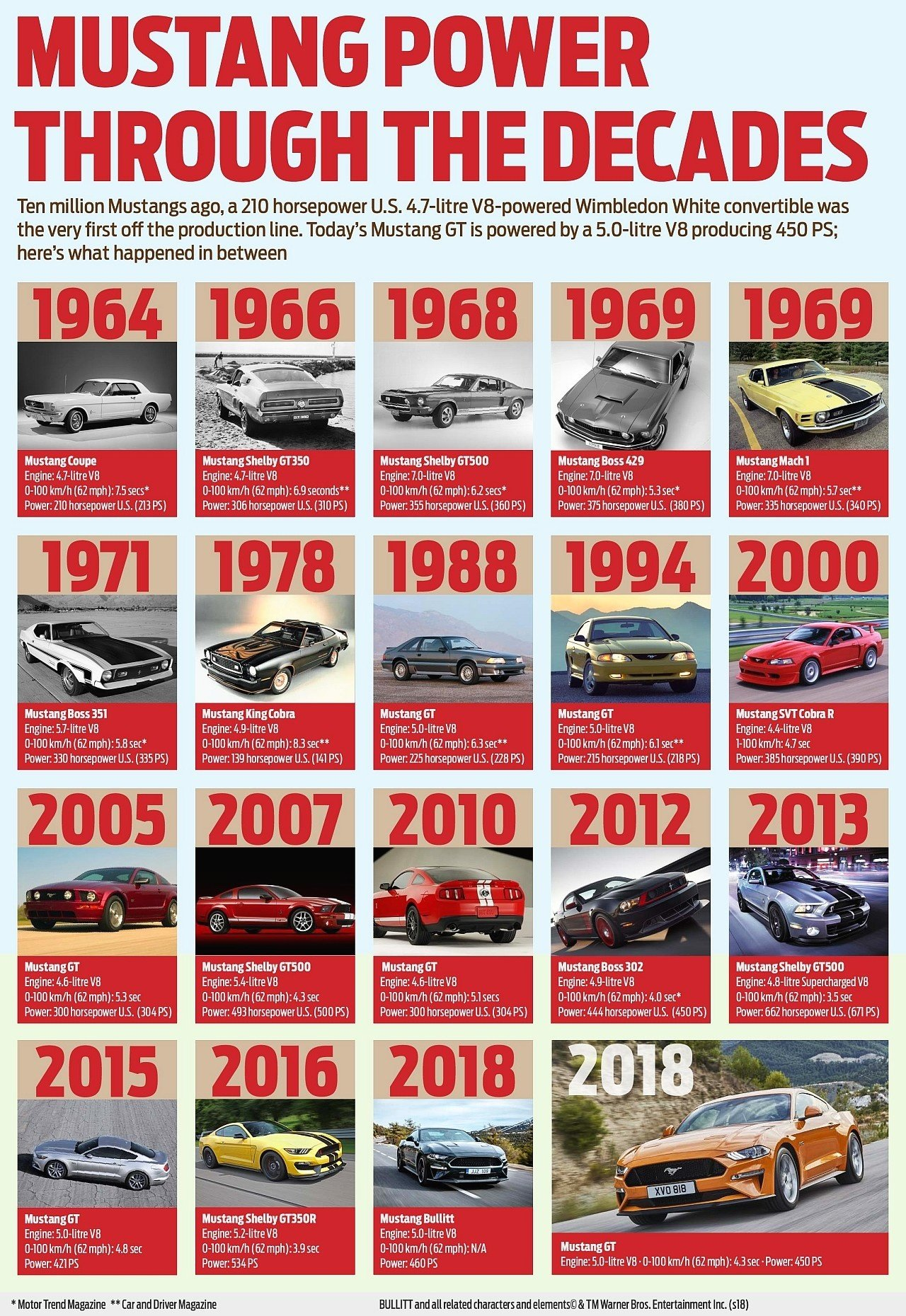 Ford Mustang 10 milionov