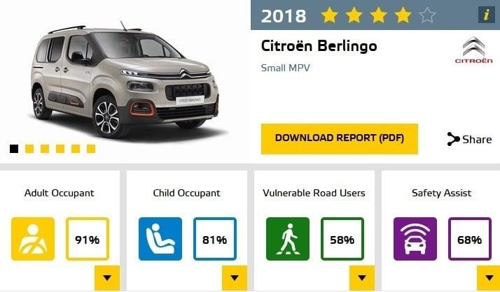 EuroNCAP crash testy