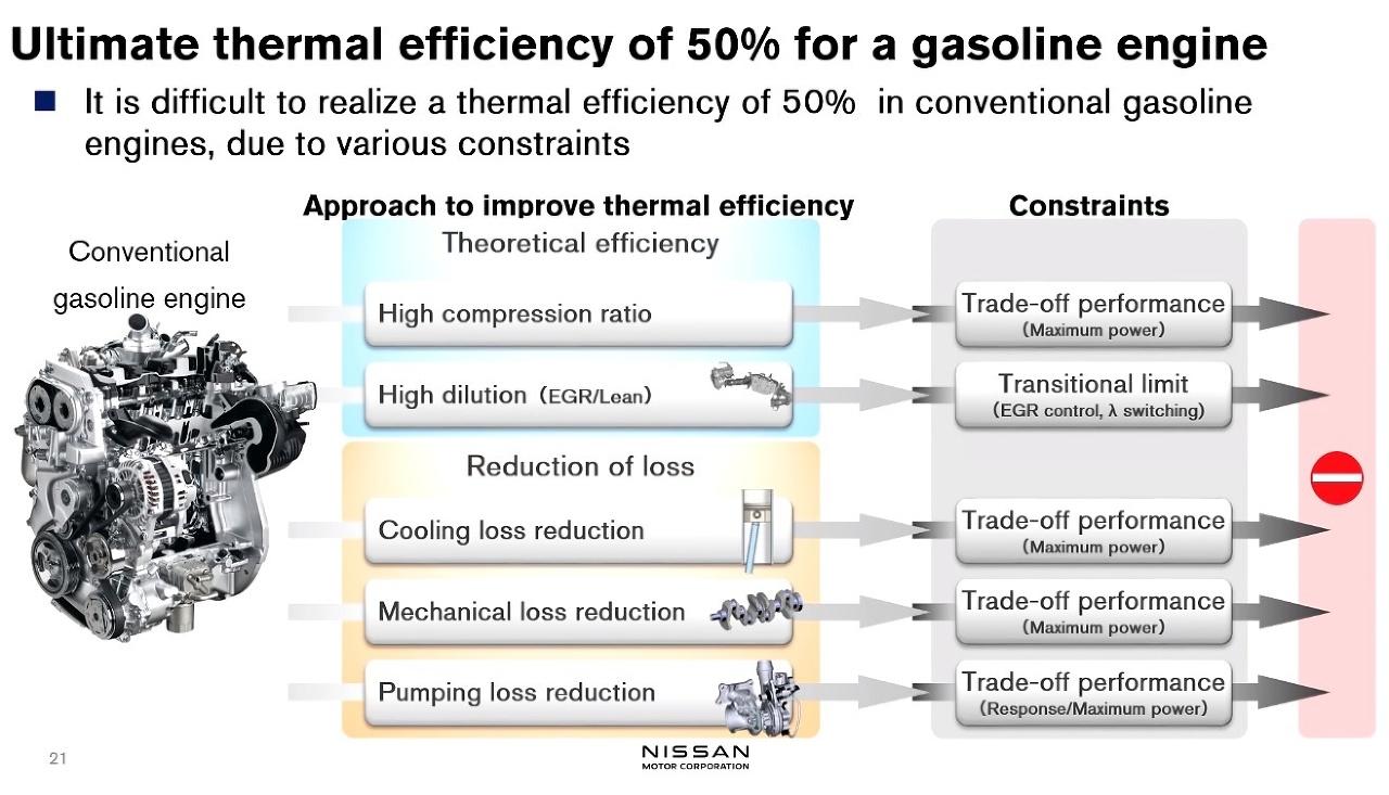 Nissan a 50% termálna