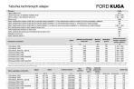 Cennik Ford Kuga