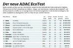 ADAC EcoTest 2016