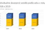 ZAP výsledky 2019