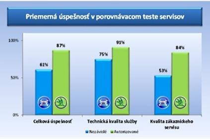Porovnanie servisov ukázalo rozdiely