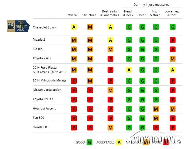Tabuľka rating IIHS mini