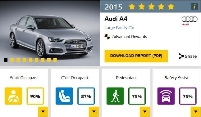 EuroNCAP 2015 Audi A4