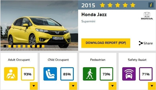 EuroNCAP 2015 Honda Jazz