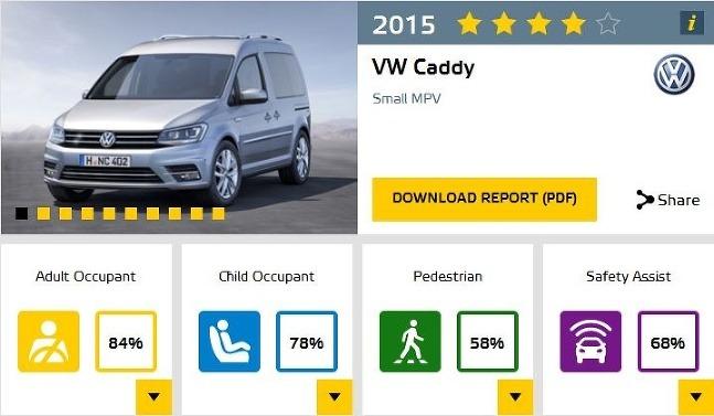 EuroNCAP 2015 VW Caddy