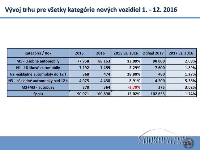 ZAP - výsledky 2016
