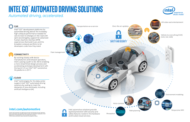 Intel powered autonomous driving