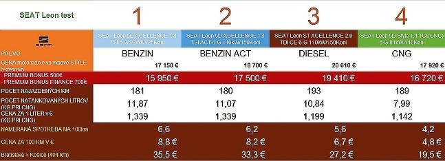SEAT porovnanie spotreby