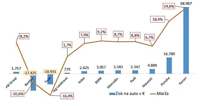 Zisk a marža automobiliek