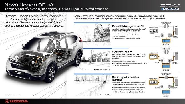 Honda CR-V hybrid infografika