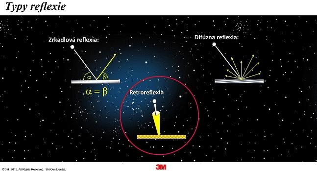 Reflexné prvky