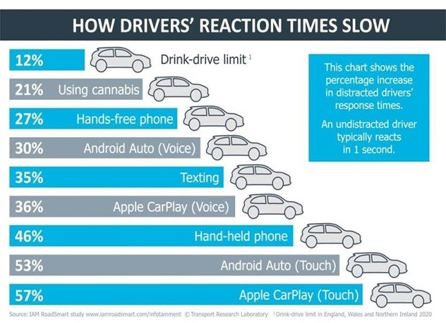 IAM Road Smart CarPlay