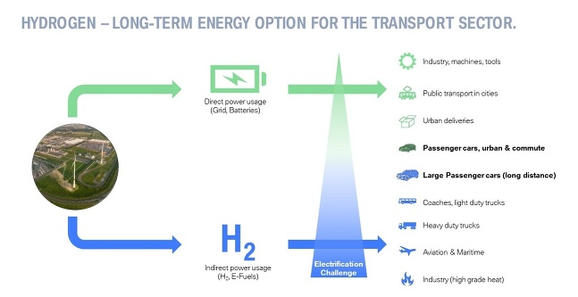 BMW Hydrogen stratégia