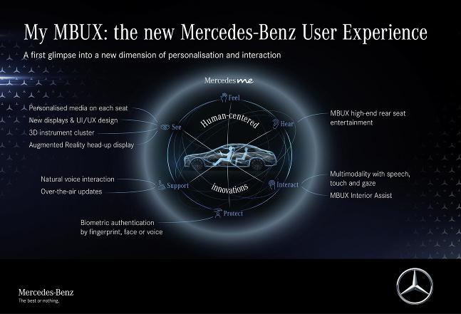 MBUX S Classe