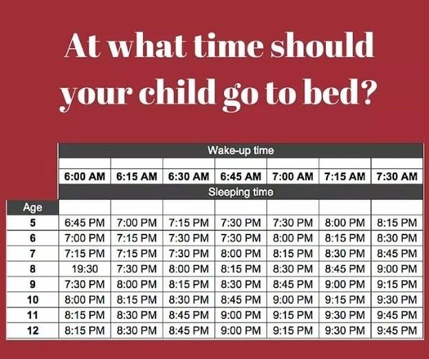 Spánkový graf: Koľko spánku