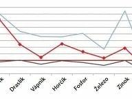 Výsledky prieskumu 12-17 mesačných