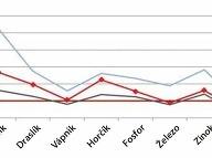 Výsledky prieskumu 18-23 mesačných